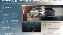 Jag_F-PACE_21MY_PHEV_Key_Figures_Infographic_150920